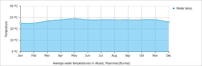 Akyab – Sittwe average water temperature over the year