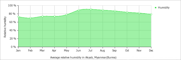 Akyab - Sittwe average humidity over the year