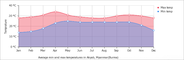 Akyab - Sittwe average minimum and maximum temperature over the year