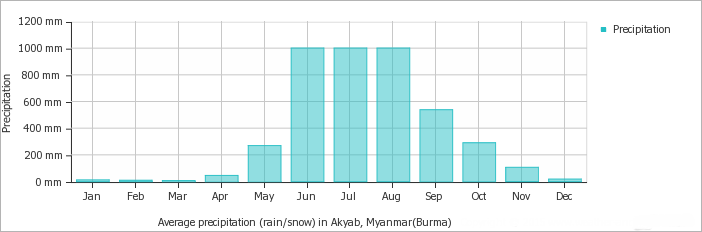 Akyab - Sittwe average monthly precipitation over the year (rainfall, snow)