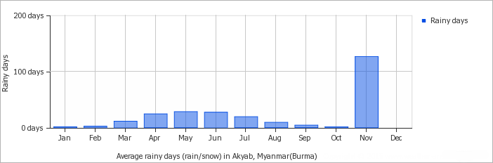 Akyab - Sittwe average monthly rainy days over the year
