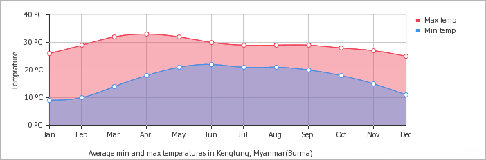 Kengtung average minimum and maximum temperature over the year