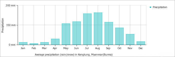 Kengtung average monthly precipitation over the year (rainfall, snow)
