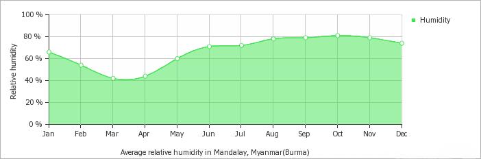 Mandalay average humidity over the year
