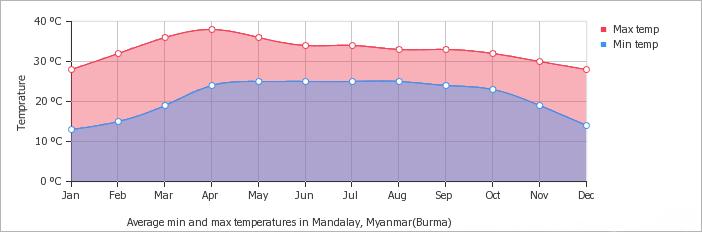Mandalay average minimum and maximum temperature over the year