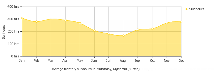 Mandalay average monthly hours of sunshine over the year