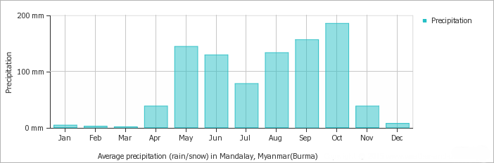 Mandalay average monthly precipitation over the year (rainfall, snow)