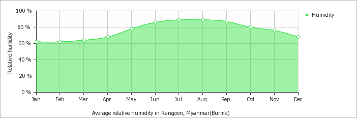 Yangon average humidity over the year