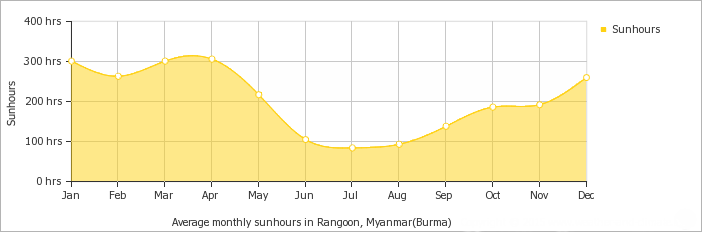 Yangon average monthly hours of sunshine over the year