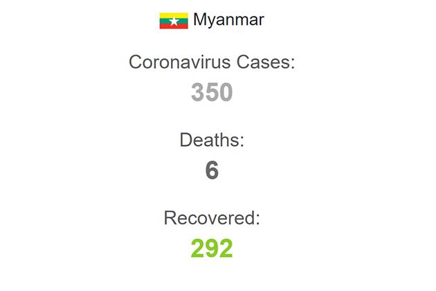 Myanmar covid 19 update